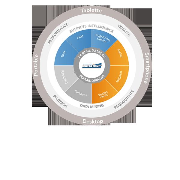 Logiciel DMS de gestion pour l'Automobile